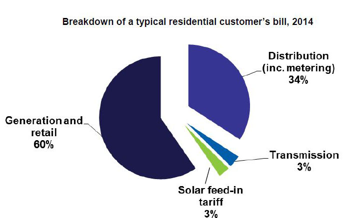 Residential Customer Bill Breakdown