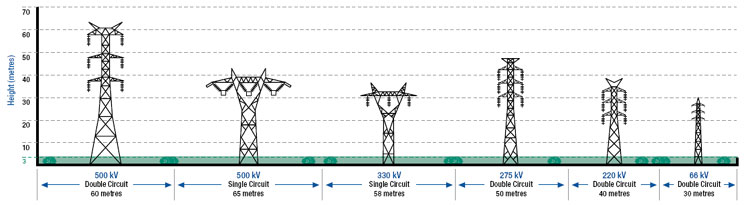 Transmission line easement use